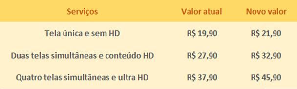 Netflix | Reajuste de mensalidades chega ao Brasil